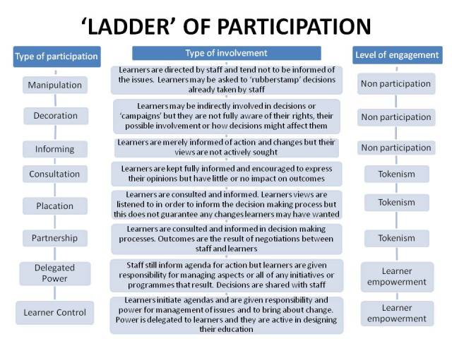 A figure outlining a ladder with differnt levels of learner voice participation